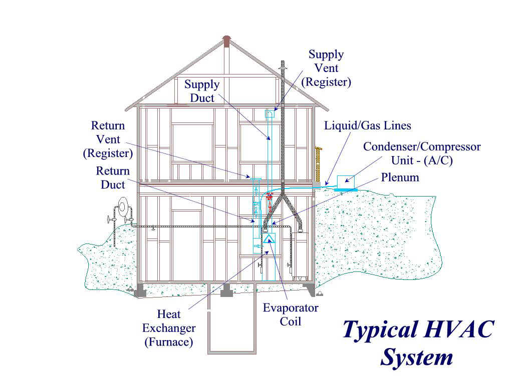 Hvac New Types Of Systems Duct Drawing Images